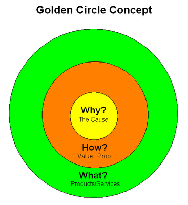 Golden-Circle-Concept-Simon-Sinek